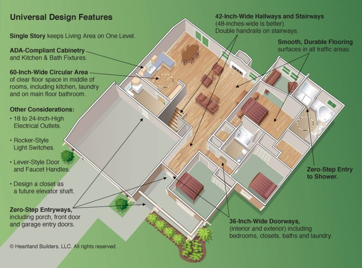 Overview of Universal Design Features. Diagram used with permission from Heartland Builders, LLC.