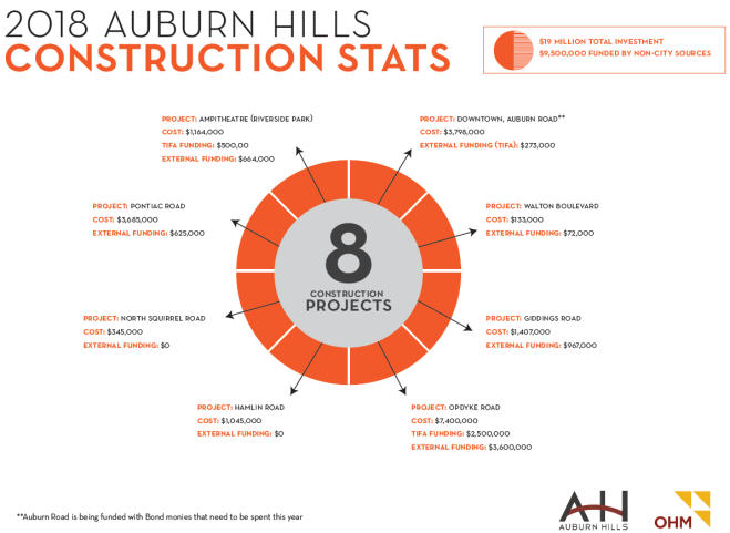 Construction Project Stats